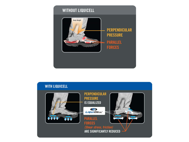 liquicell inserts and insoles example
